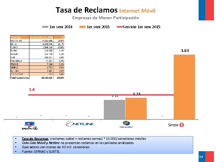 Tasa de Reclamos Internet Móvil Empresas de Menor Participación 1 er sem 2014 1