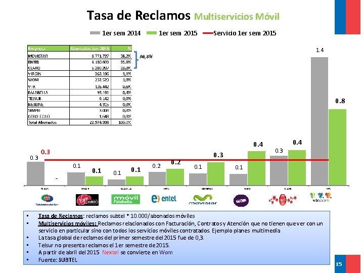 Tasa de Reclamos Multiservicios Móvil 1 er sem 2014 1 er sem 2015 Servicio