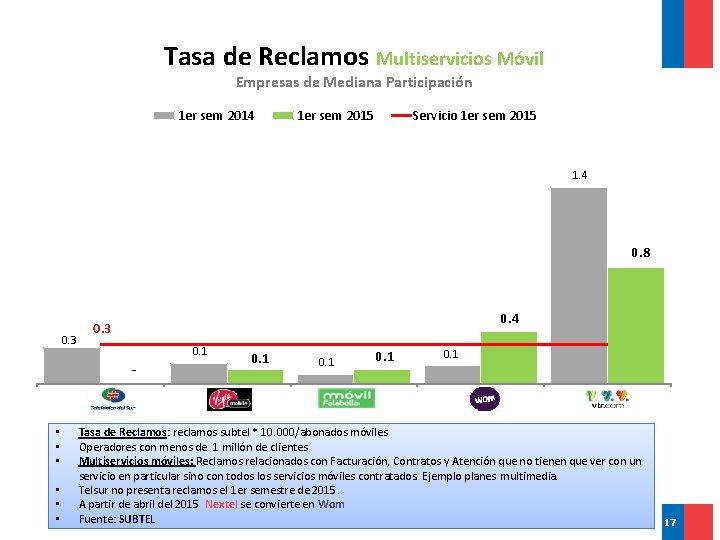 Tasa de Reclamos Multiservicios Móvil Empresas de Mediana Participación 1 er sem 2014 1