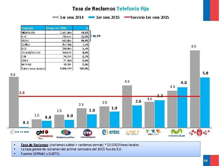 Tasa de Reclamos Telefonía Fija 1 er sem 2014 1 er sem 2015 Servicio