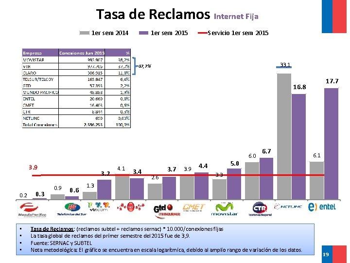 Tasa de Reclamos Internet Fija 1 er sem 2014 1 er sem 2015 Servicio