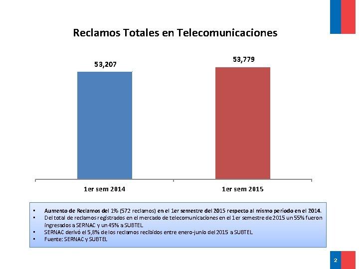 Reclamos Totales en Telecomunicaciones 53, 207 1 er sem 2014 • • 53, 779