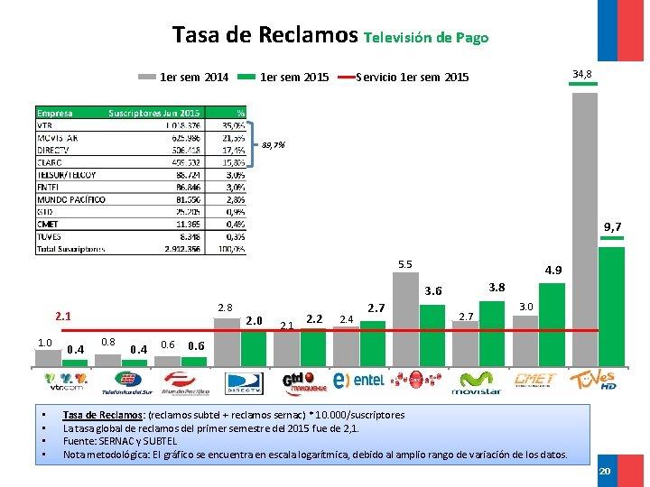 Tasa de Reclamos Televisión de Pago 1 er sem 2014 1 er sem 2015