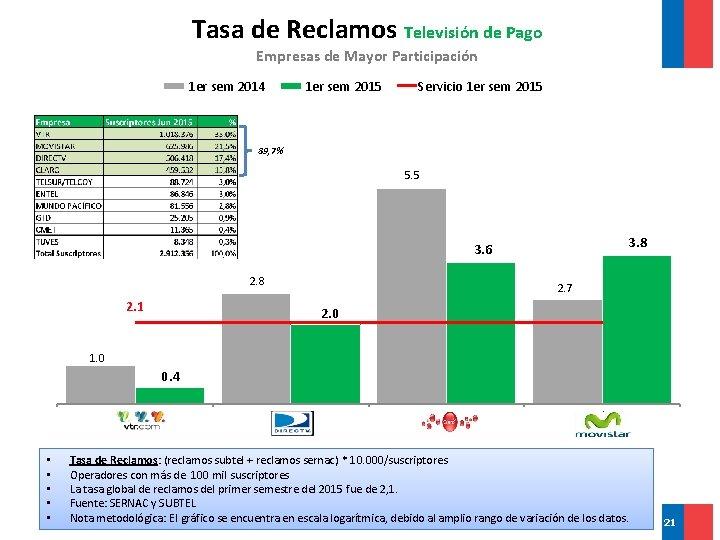 Tasa de Reclamos Televisión de Pago Empresas de Mayor Participación 1 er sem 2014