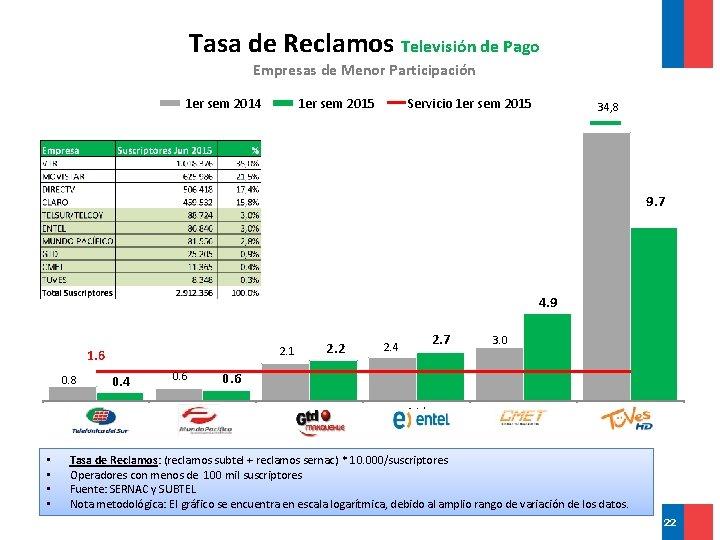 Tasa de Reclamos Televisión de Pago Empresas de Menor Participación 1 er sem 2014
