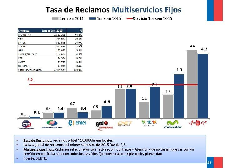 Tasa de Reclamos Multiservicios Fijos 1 er sem 2014 1 er sem 2015 Servicio