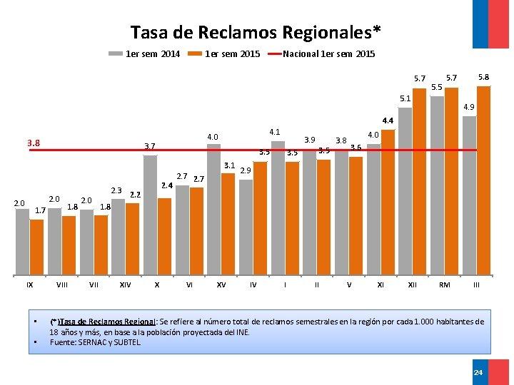 Tasa de Reclamos Regionales* 1 er sem 2014 1 er sem 2015 Nacional 1