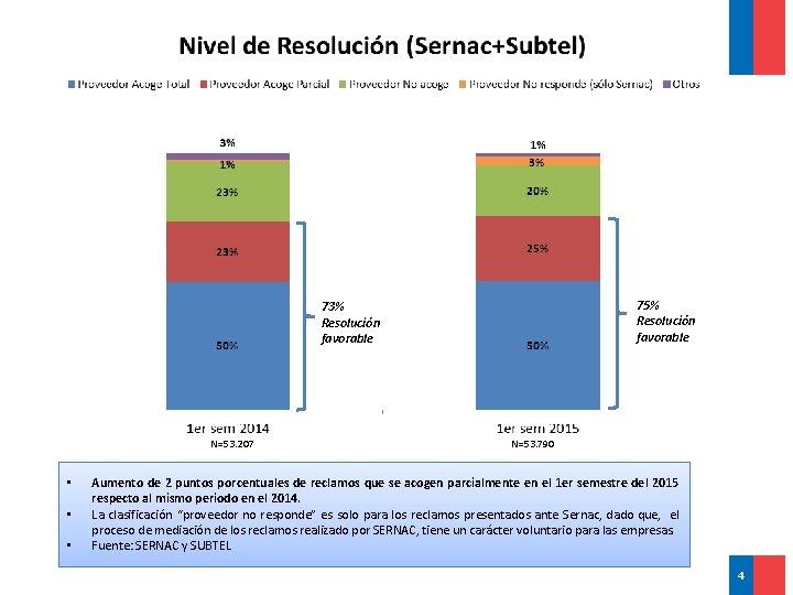 75% Resolución favorable 73% Resolución favorable N=53. 207 • • • N=53. 790 Aumento