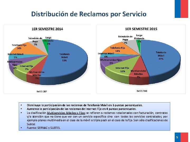 Distribución de Reclamos por Servicio N=53. 207 • • N=53. 790 Disminuye la participación