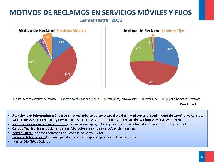 MOTIVOS DE RECLAMOS EN SERVICIOS MÓVILES Y FIJOS 1 er semestre 2015 (Sólo Sernac)