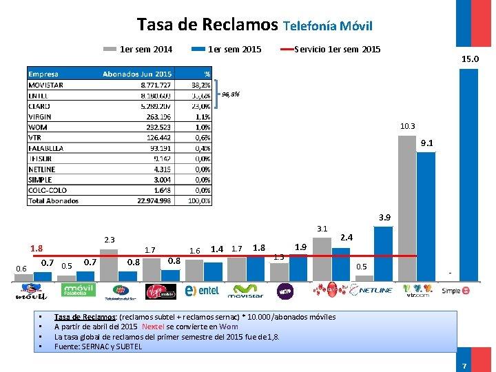 Tasa de Reclamos Telefonía Móvil 1 er sem 2014 1 er sem 2015 Servicio