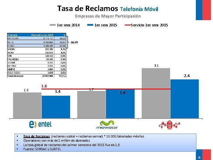 Tasa de Reclamos Telefonía Móvil Empresas de Mayor Participación 1 er sem 2014 1