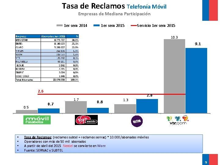 Tasa de Reclamos Telefonía Móvil Empresas de Mediana Participación 1 er sem 2014 1