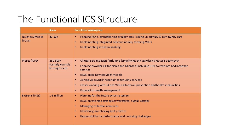The Functional ICS Structure Neighbourhoods (PCNs) Places (ICPs) Systems (ICSs) Scale Functions (examples) 30