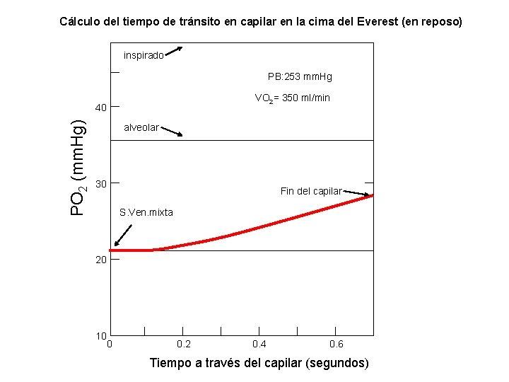 Cálculo del tiempo de tránsito en capilar en la cima del Everest (en reposo)