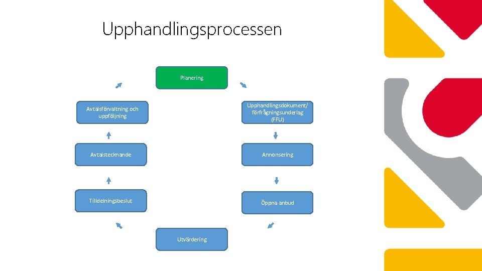 Upphandlingsprocessen Planering Avtalsförvaltning och uppföljning Upphandlingsdokument/ förfrågningsunderlag (FFU) Avtalstecknande Annonsering Tilldelningsbeslut Öppna anbud Utvärdering