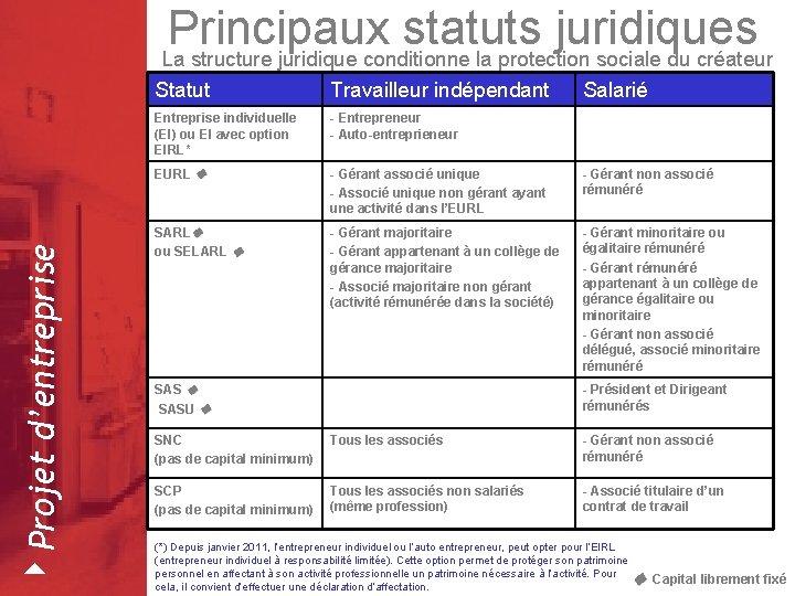 4 Projet d'entreprise Principaux statuts juridiques La structure juridique conditionne la protection sociale du
