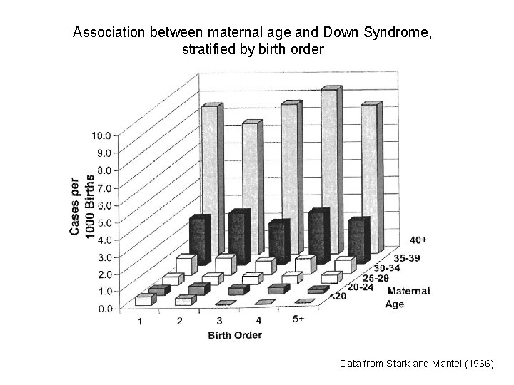 Association between maternal age and Down Syndrome, stratified by birth order Data from Stark