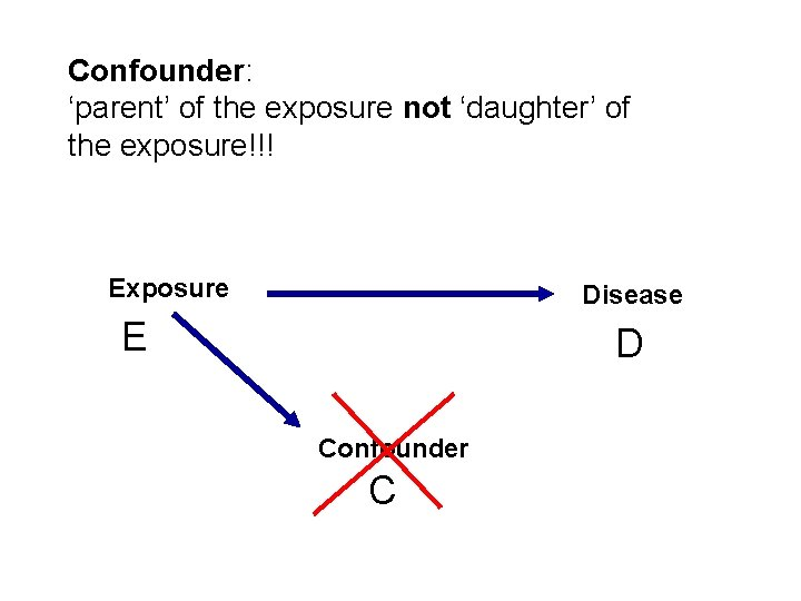 Confounder: 'parent' of the exposure not 'daughter' of the exposure!!! Exposure Disease E D