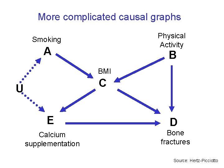 More complicated causal graphs Physical Activity Smoking A B BMI C U E D