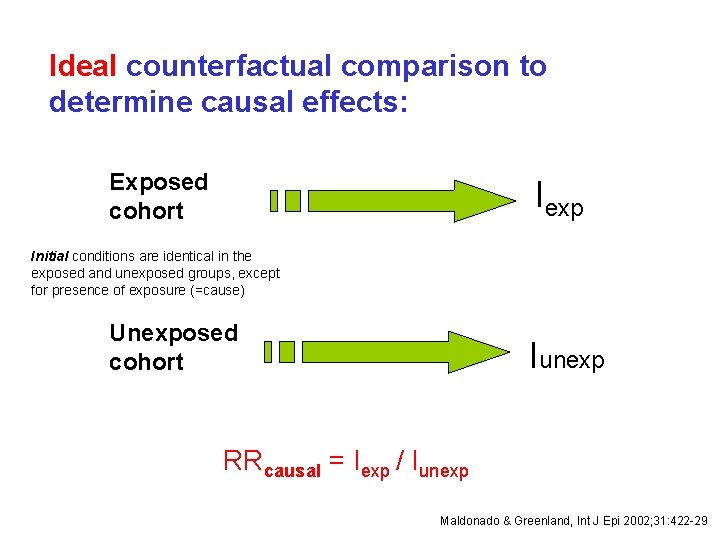 Ideal counterfactual comparison to determine causal effects: Exposed cohort Iexp Initial conditions are identical