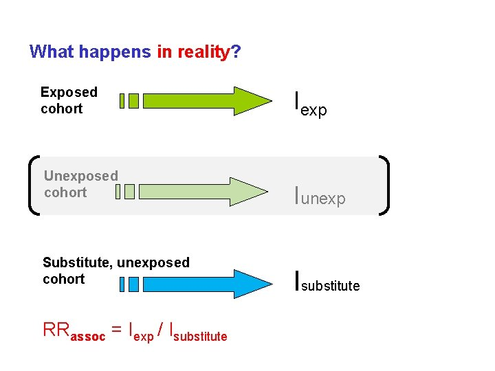 What happens in reality? Exposed cohort Unexposed cohort Substitute, unexposed cohort RRassoc = Iexp