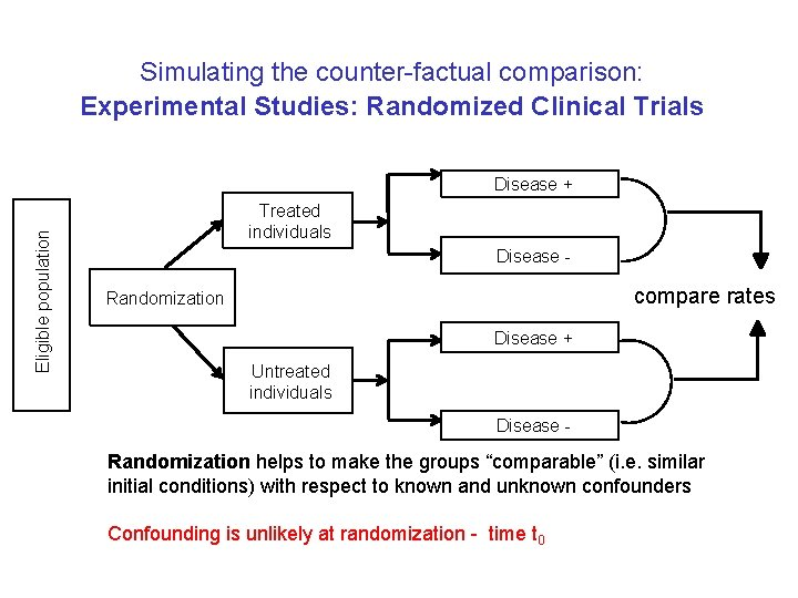 Simulating the counter-factual comparison: Experimental Studies: Randomized Clinical Trials Eligible population Disease + Treated