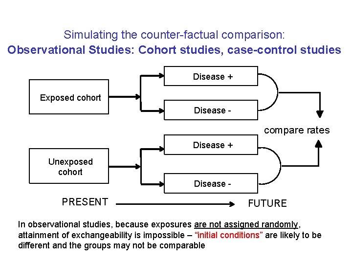 Simulating the counter-factual comparison: Observational Studies: Cohort studies, case-control studies Disease + Exposed cohort