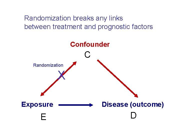 Randomization breaks any links between treatment and prognostic factors Confounder C Randomization X Exposure