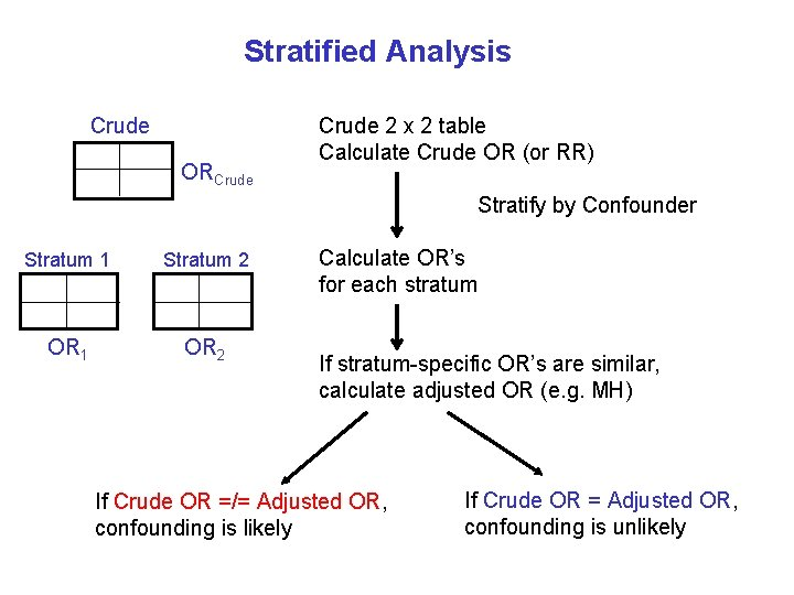Stratified Analysis Crude ORCrude 2 x 2 table Calculate Crude OR (or RR) Stratify