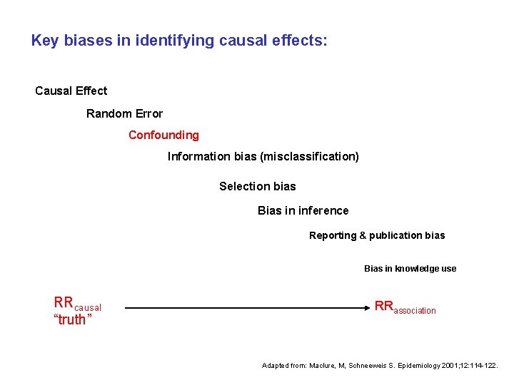 Key biases in identifying causal effects: Causal Effect Random Error Confounding Information bias (misclassification)