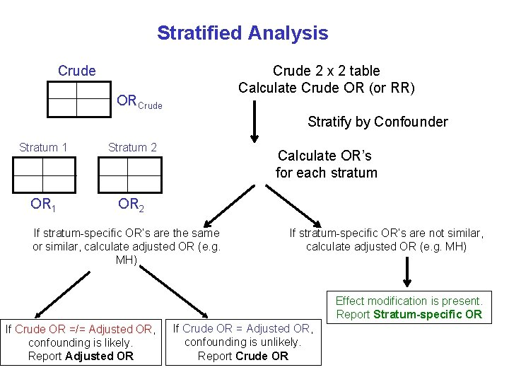 Stratified Analysis Crude 2 x 2 table Calculate Crude OR (or RR) Crude ORCrude