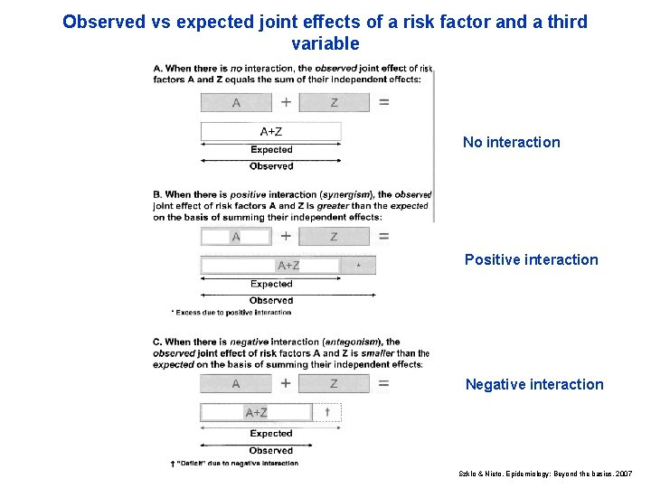 Observed vs expected joint effects of a risk factor and a third variable No