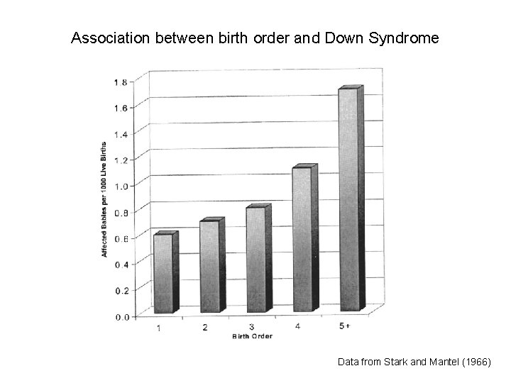 Association between birth order and Down Syndrome Data from Stark and Mantel (1966)