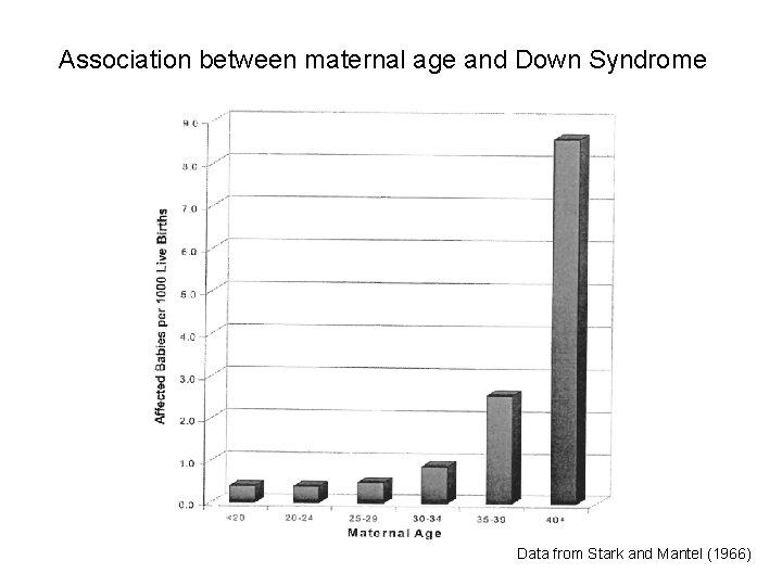 Association between maternal age and Down Syndrome Data from Stark and Mantel (1966)