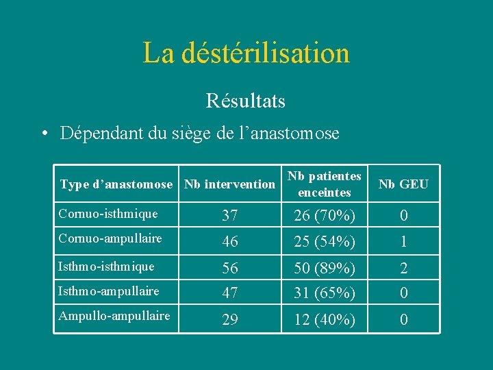 La déstérilisation Résultats • Dépendant du siège de l'anastomose Type d'anastomose Nb intervention Nb