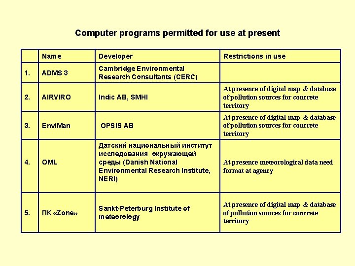 Computer programs permitted for use at present 1. 2. 3. 4. 5. Name Developer