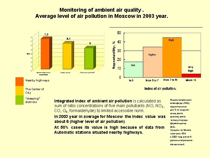 Monitoring of ambient air quality. Average level of air pollution in Moscow in 2003