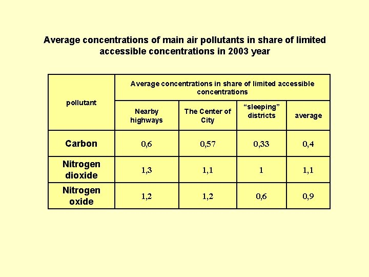 Average concentrations of main air pollutants in share of limited accessible concentrations in 2003
