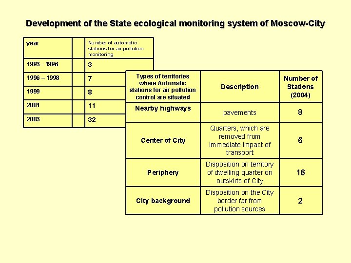 Development of the State ecological monitoring system of Moscow-City year Number of automatic stations