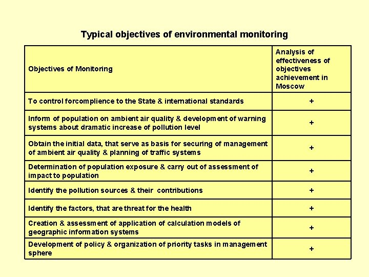 Typical objectives of environmental monitoring Objectives of Monitoring Analysis of effectiveness of objectives achievement