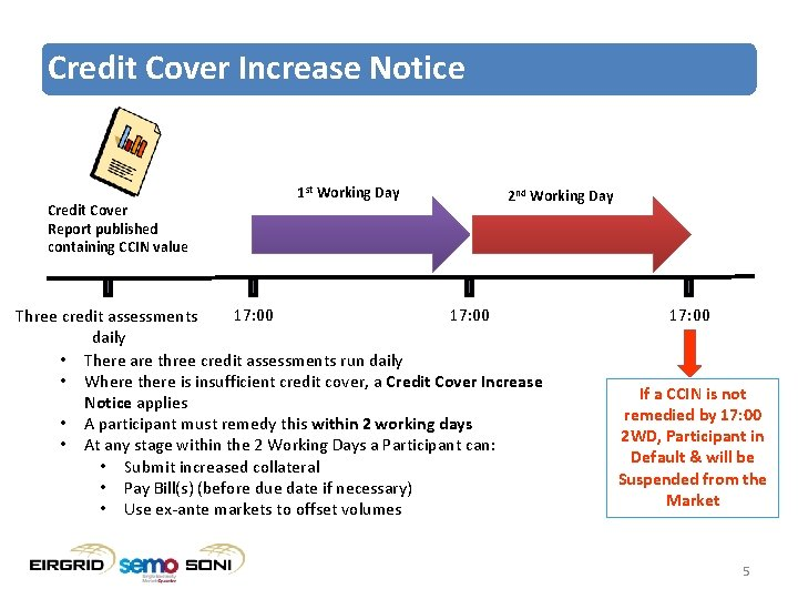 Credit Cover Increase Notice Credit Cover Report published containing CCIN value 1 st Working