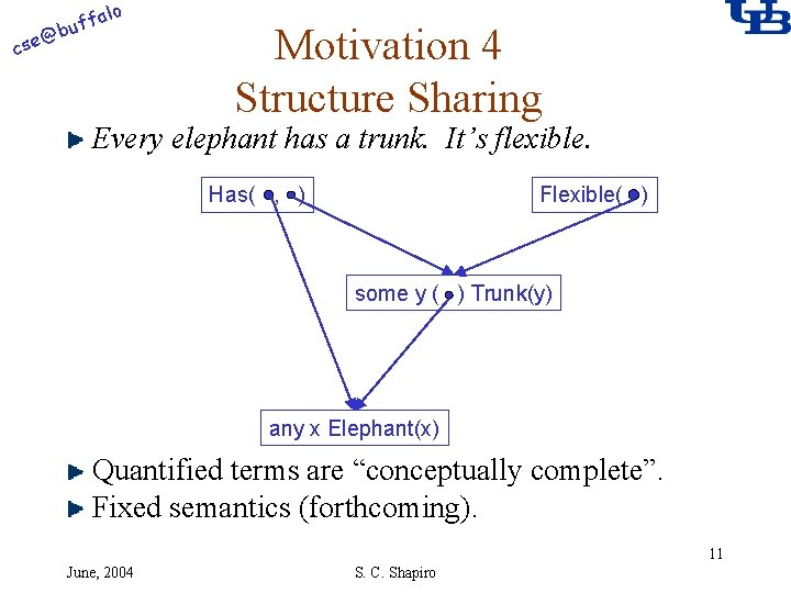 alo @ cse f buf Motivation 4 Structure Sharing Every elephant has a trunk.
