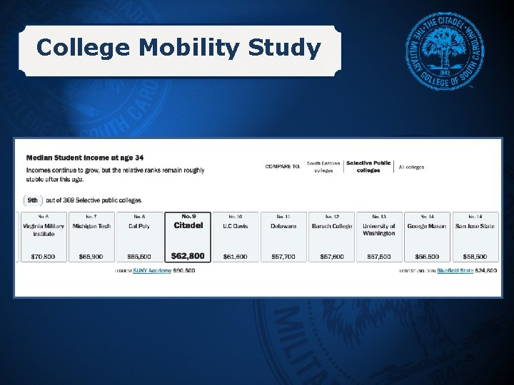 College Mobility Study 25