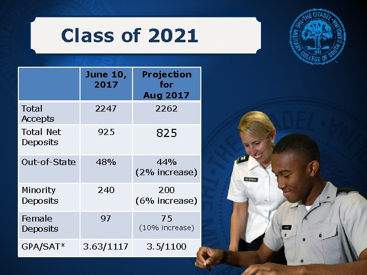 Class of 2021 June 10, Class Build 2017 Total Accepts Projection for Aug 2017