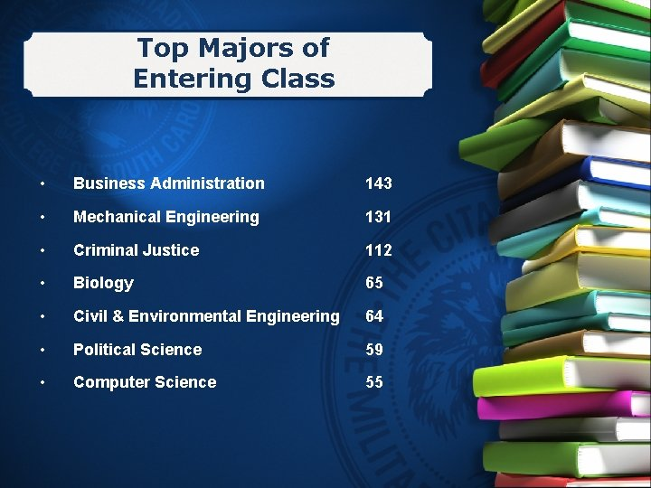 Top Majors of Entering Class • Business Administration 143 • Mechanical Engineering 131 •