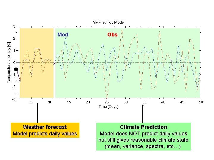 Mod Weather forecast Model predicts daily values Obs Climate Prediction Model does NOT predict