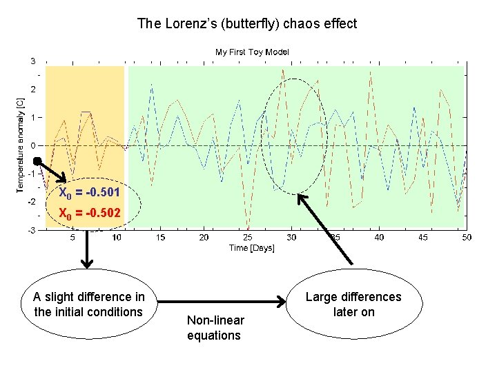 The Lorenz's (butterfly) chaos effect X 0 = -0. 501 X 0 = -0.