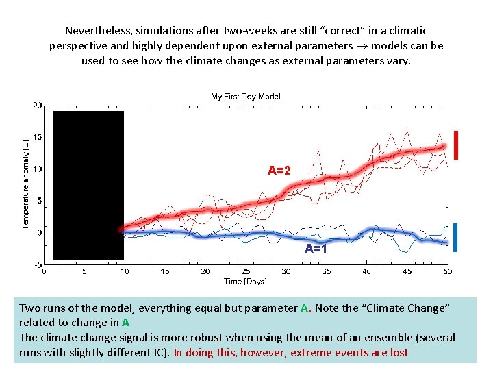 """Nevertheless, simulations after two-weeks are still """"correct"""" in a climatic perspective and highly dependent"""