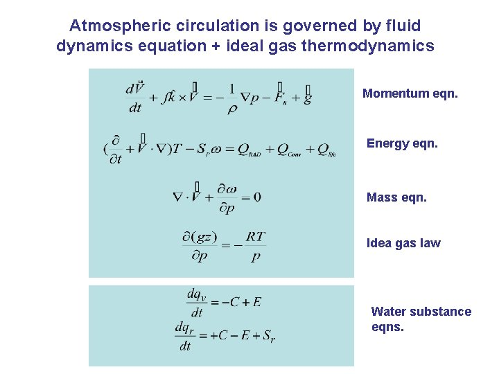 Atmospheric circulation is governed by fluid dynamics equation + ideal gas thermodynamics Momentum eqn.